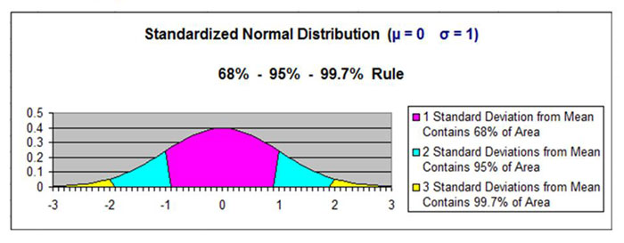 excel master series blog  using normal distribution in