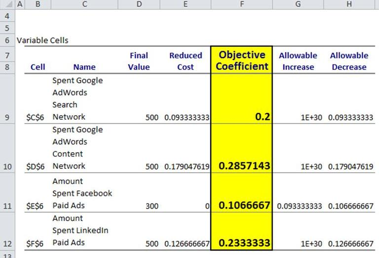 how to analyze answer report and sensitivity report using solver