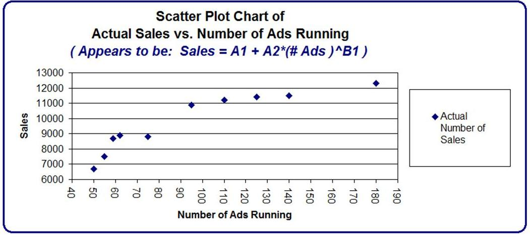 Excel Master Series Blog: Using Excel Solver To Find Your Sales Curve