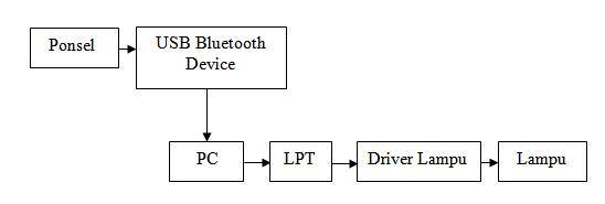 thesis on bluetooth Less than 10 meters), bluetooth (ieee 80215) can provide low-cost and short-range connectivity for portable devices the focus of this dissertation is wireless local area networks (wlan) based.
