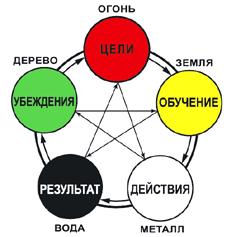 Схема у-син пять первоэлементов