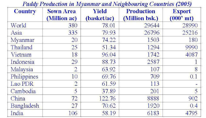 Crop Production in Myanmar & Neighbouring Countries