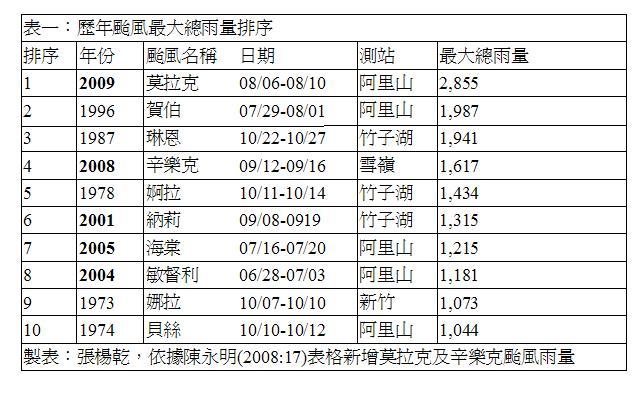 [090810_table1.JPG]