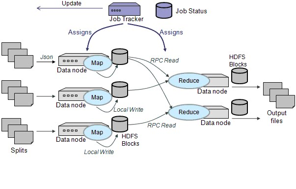 Map Reduce Cloud Computing Orchestration of Map Reduce