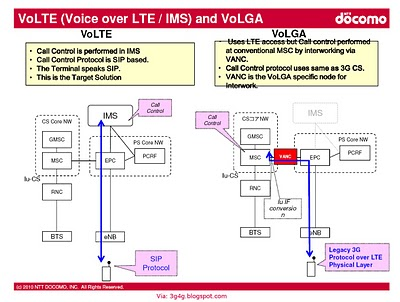3gpp 4g lte july 2010 for Architecture 4g lte