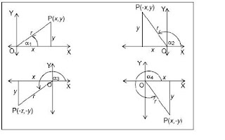 Matematika education trigonometri tabel tanda nilai keenam perbandingan trigonometri di tiap kuadran ccuart Images