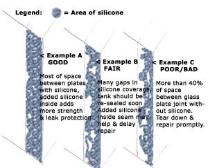 Silicone in panel diagnosis diagram