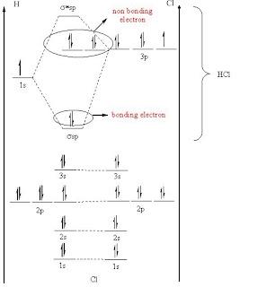 Inorganic chemisrty diagram tingkat energi gambar diagram tingkat energi hcl ccuart Image collections