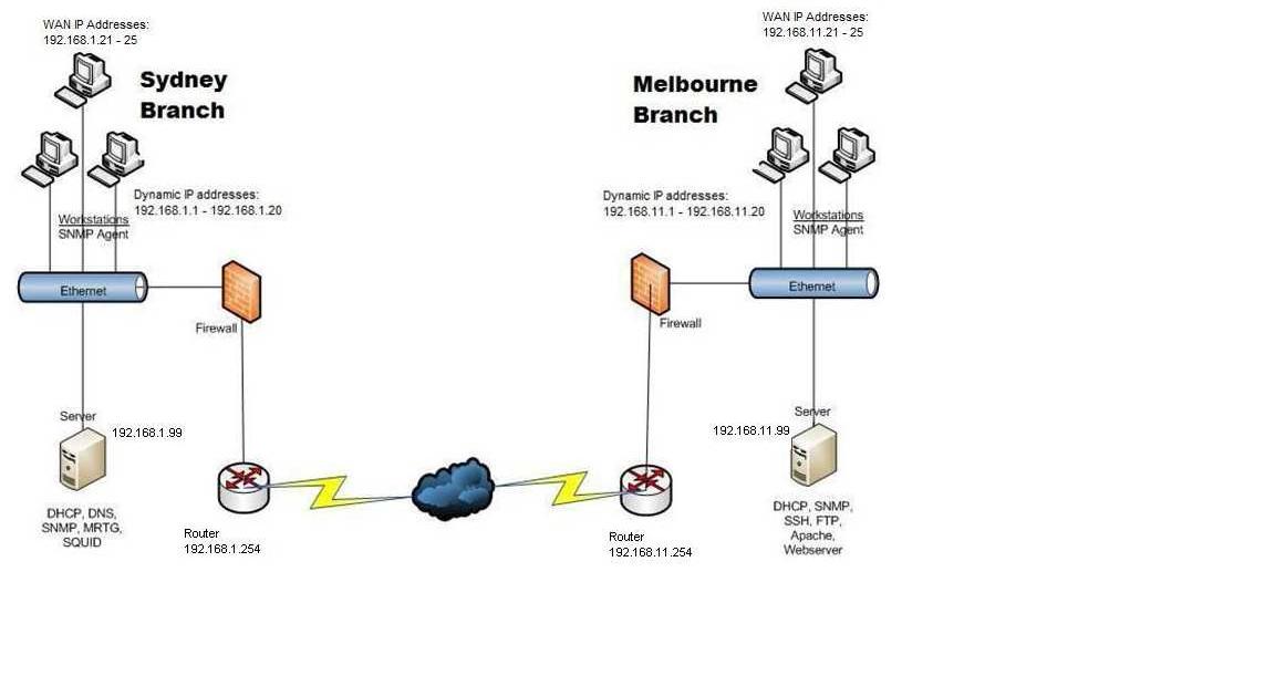 monash network admin fit2018  moritz law firm network diagram