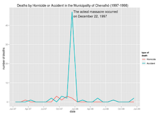 Some problems with the Mexican mortality database