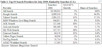 Nielsen July 2009 Search Figures