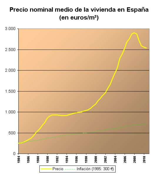 Info bienes ra ces informaci n inmobiliaria situaci n de - Bienes raices espana ...