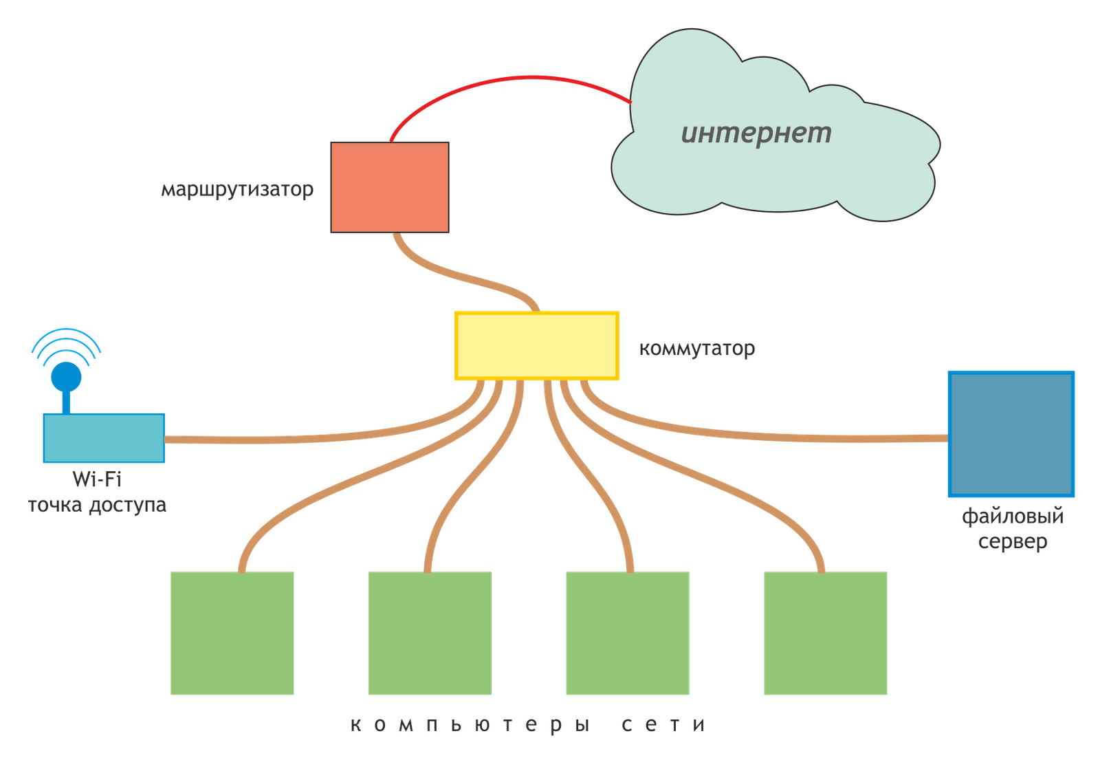 Как самому сделать локальные сети