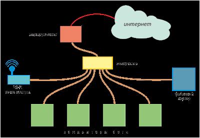Схема простейшей сети