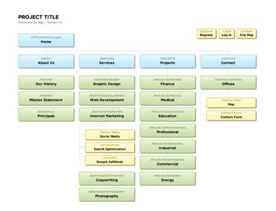 Sitemap by SlickMap CSS