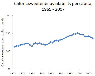 food that everyone agrees is bad for your health -- caloric sweeteners