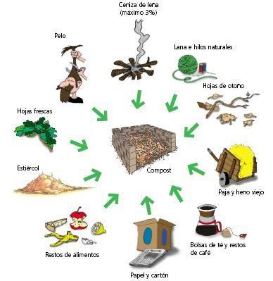 Agronovida la materia org nica del suelo for Como estan formados los suelos