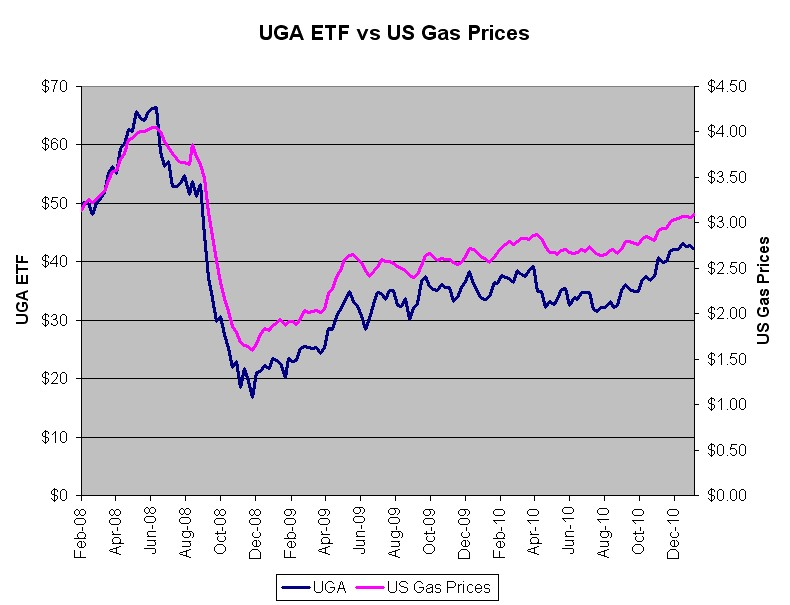 world gas prices 2011. gas prices chart 2011. gas