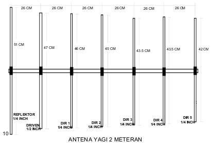Pada gambar di perlihatkan contoh antena Yagi untuk VHF 2 meter dengan ...