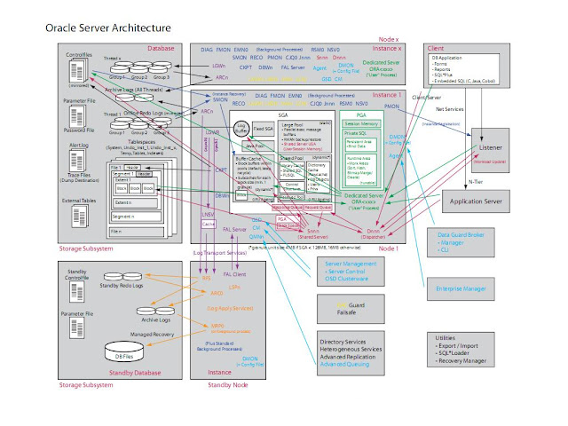 Oracle database server architecture