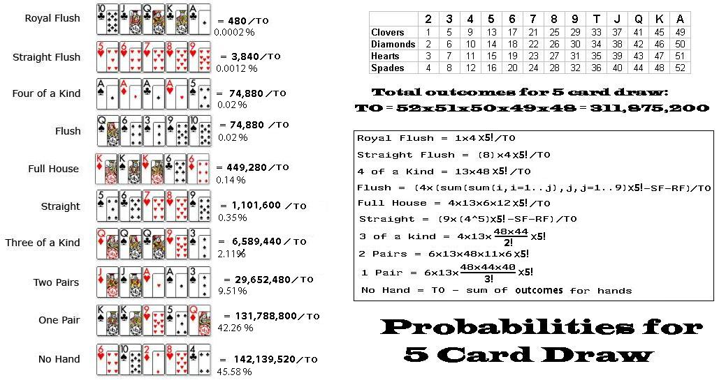 5 card draw poker odds chart cards