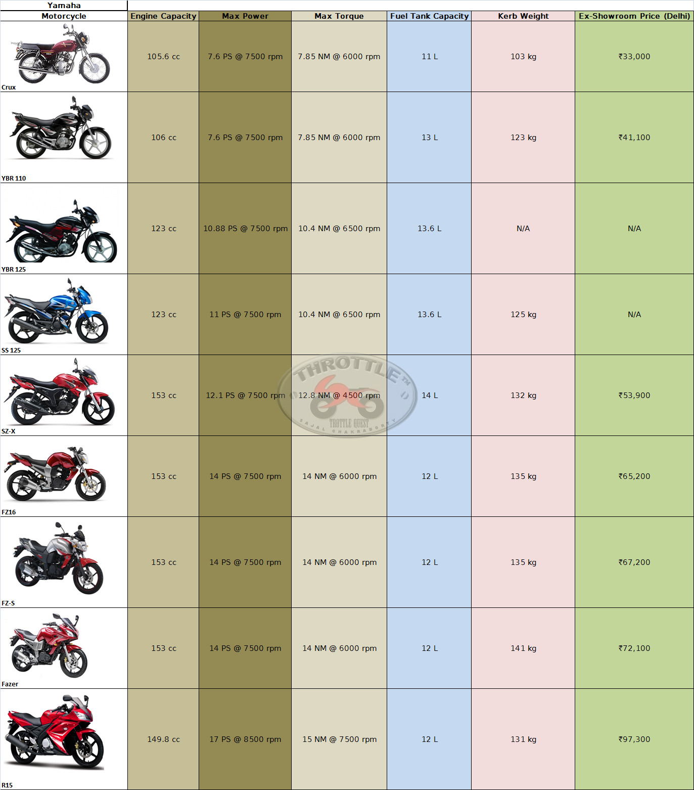 Motorcycle Price List - January 2011