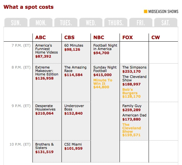 ... how much one 30 second television spot costs on prime time television