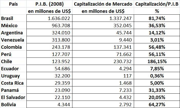 Los 36 Paises Del Continente Americano Y Sus Capitales