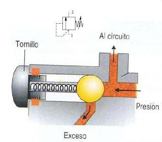 Valvula limitadora de presión neumática