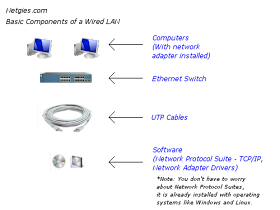 network technologies and more what are the basic network interface card network technologies and more what