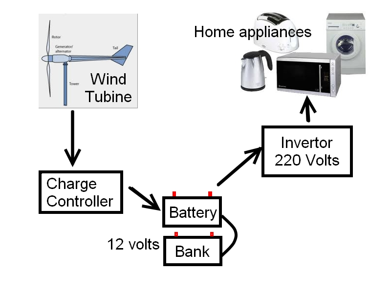 wind turbine wiring diagrams images this is a flow chart symmetric diagram of my project everything