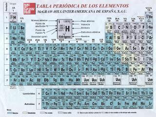 Aulmbiental ensfps mlaga grado octavo tabla periodica el quimico ruso dmitri mendelejew en 1869 public una clasificacion de loselementos basada en que las propiedades de los mismos son funcion peridica de urtaz Image collections