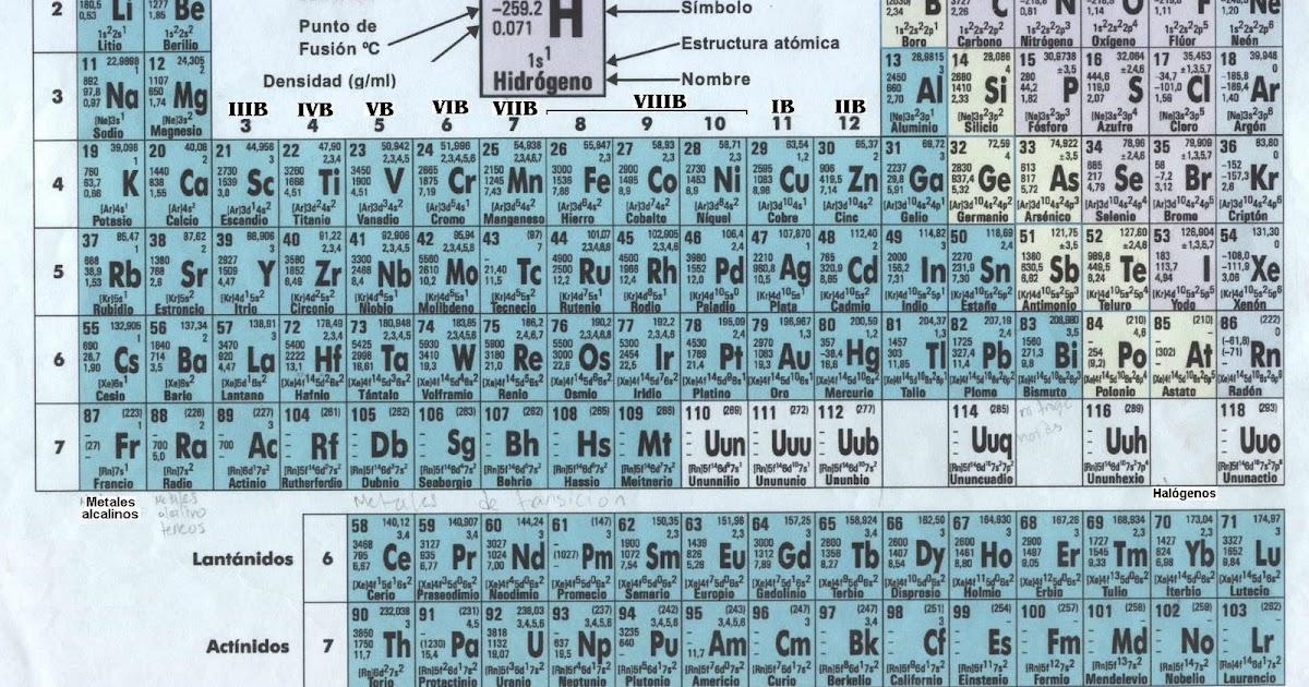 Aulmbiental ensfps mlaga grado octavo tabla periodica urtaz Images