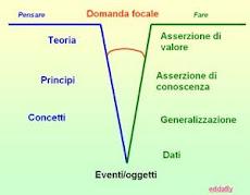 Diagramma di riferimento