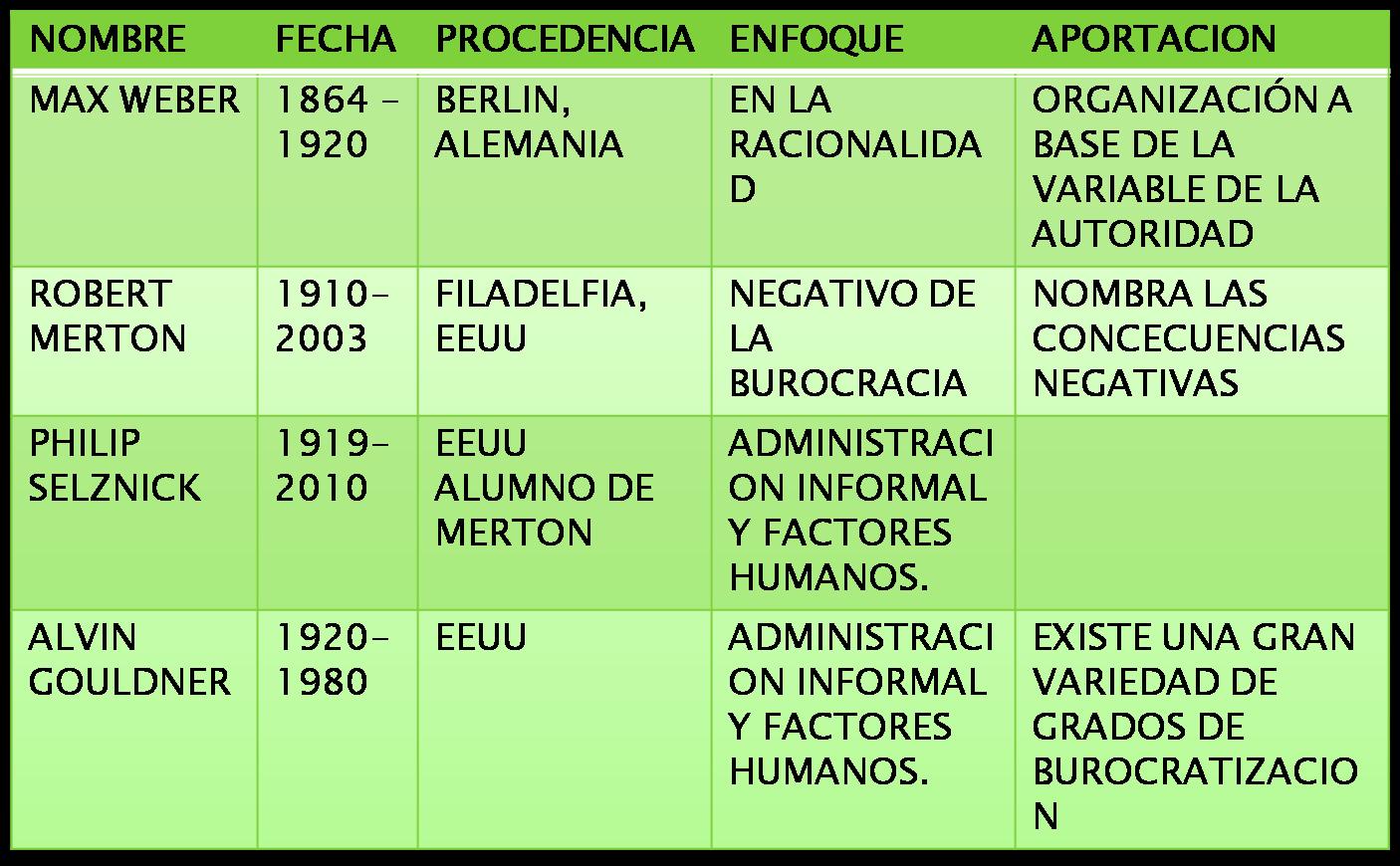 TEORIA BUROCRATICA DE LA ADMINISTRACION PDF