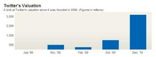 Twitter歷年估值變化
