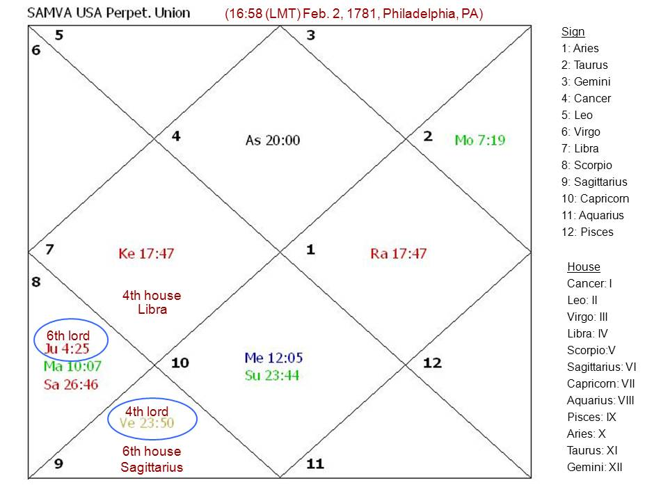 Systems Approach To Mundane Vedic Astrology Happiness In The Usa