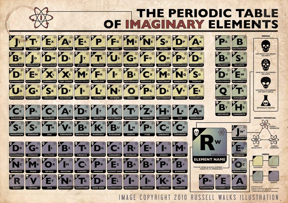 Ciudadano pop la tabla peridica de elementos imaginarios desde amazonium hasta kryptonita cuntos reconoces urtaz Images