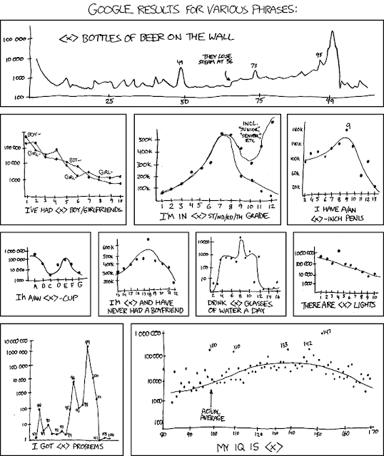 Https Imgs Xkcd Com Comics Timeline Of Bicycle Design Png