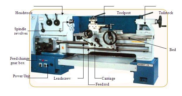 Bagian-bagian mesin bubut, komponen utama mesin bubut