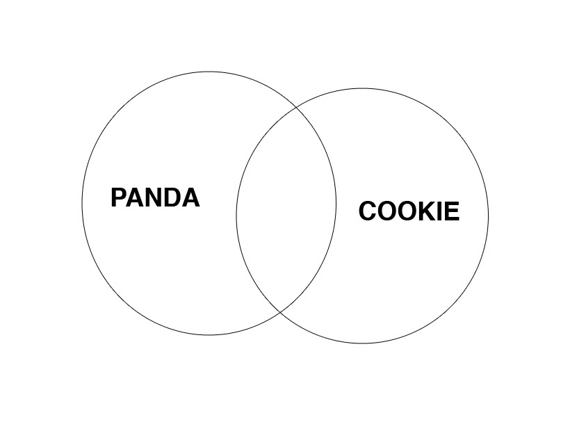panda with cookie  venn diagrams of great importance