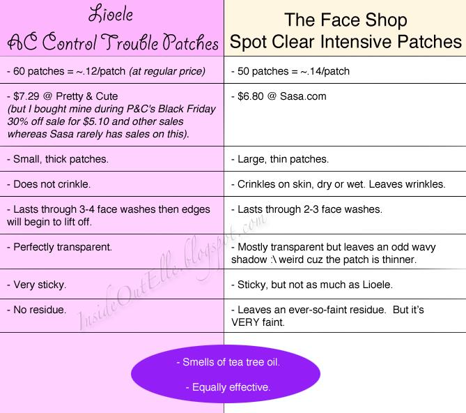 insideoutelle review acne patch comparison lioele vs