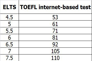 TOEFL and IELTS Conversion Chart