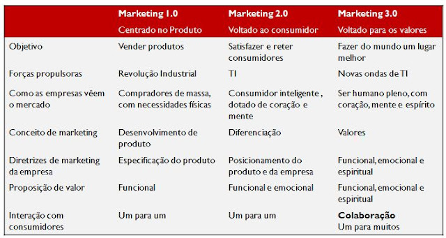Comparativo das eras do marketing