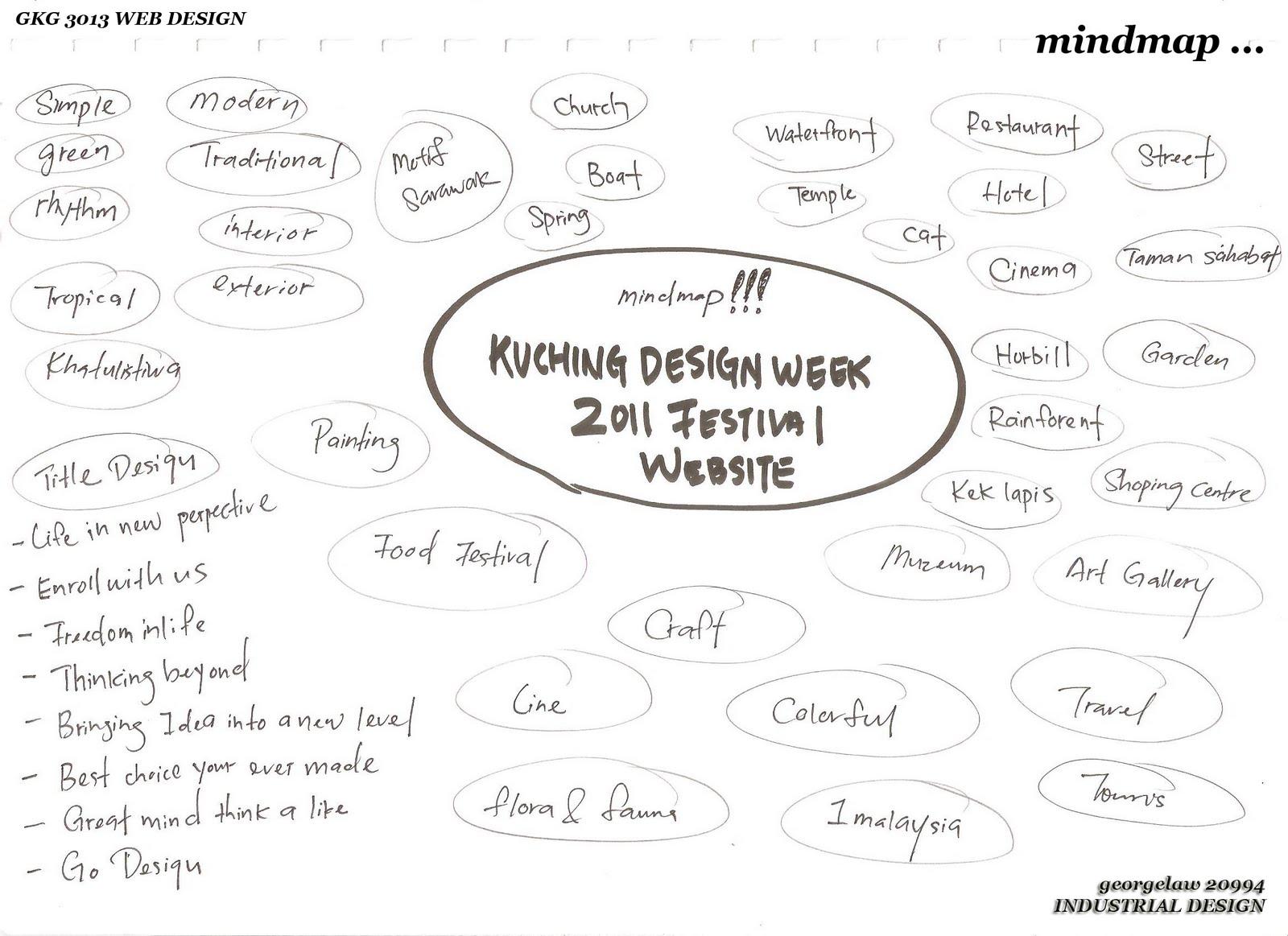 sketch 1 mind map