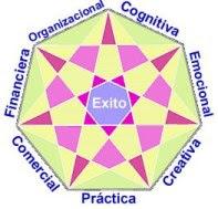 Habilidades Prácticas de la Inteligencia Exitosa