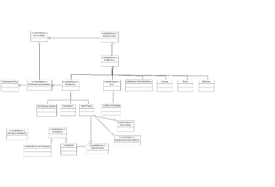 Class Diagram for System.Collections
