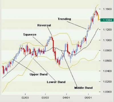 How To Use Bollinger Band in Forex Trading