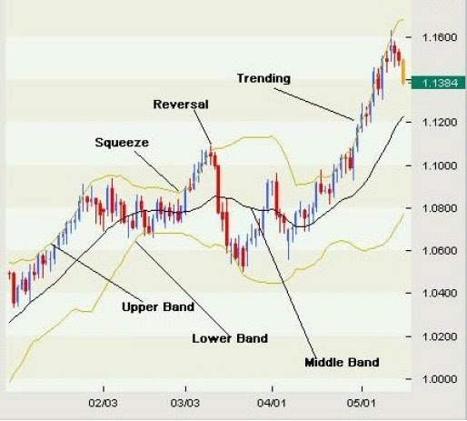 Using bollinger bands to trade forex