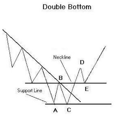 Tutorial - Double Bottom